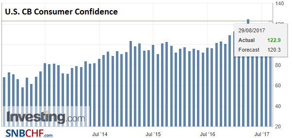 U.S. CB Consumer Confidence, Aug 2017