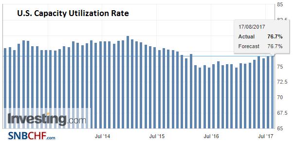 U.S. Capacity Utilization Rate, Jul 2017
