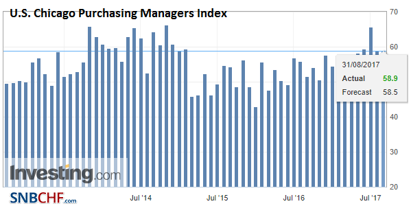 U.S. Chicago Purchasing Managers Index (PMI), Aug 2017