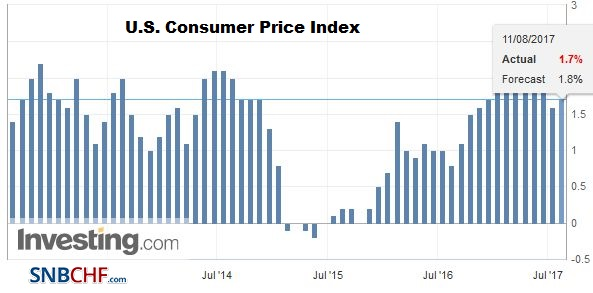 U.S. Consumer Price Index (CPI) YoY, July 2017