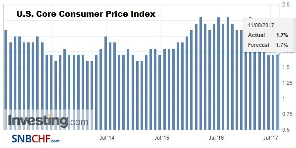 U.S. Core Consumer Price Index (CPI) YoY, July 2017
