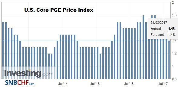 U.S. Core PCE Price Index YoY, July 2017