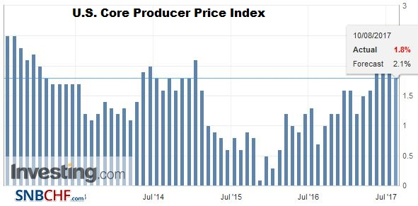 U.S. Core Producer Price Index (PPI) YoY, July 2017