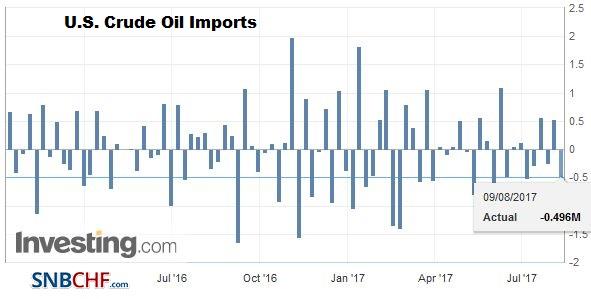 U.S. Crude Oil Imports, August 2017