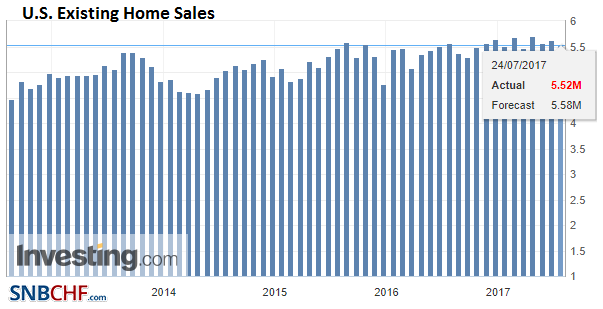 U.S. Existing Home Sales, Jul 2017