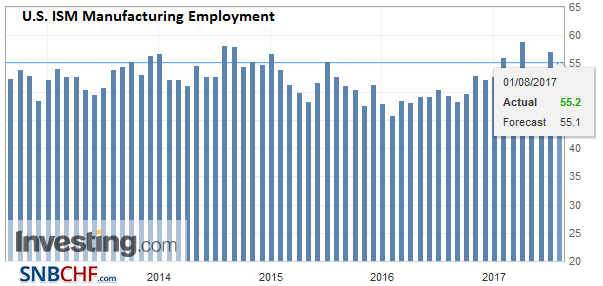 U.S. ISM Manufacturing Employment, July 2017