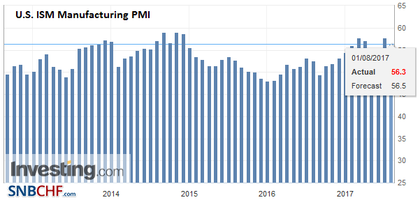 U.S. ISM Manufacturing PMI, July 2017