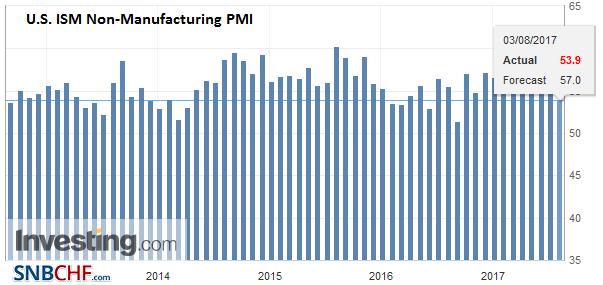 U.S. ISM Non-Manufacturing PMI, July 2017