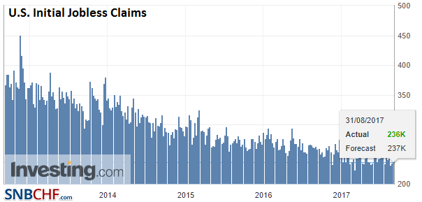 U.S. Initial Jobless Claims, 31 August 2017