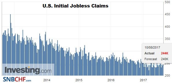 U.S. Initial Jobless Claims, August 10 2017