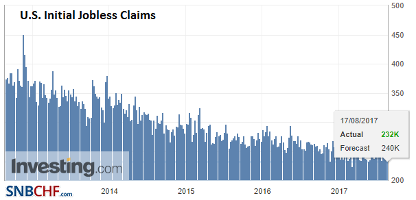 U.S. Initial Jobless Claims, 17 August 2017
