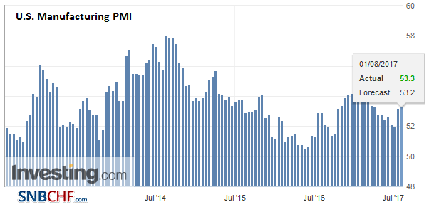 U.S. Manufacturing PMI, Aug 2017 (flash)