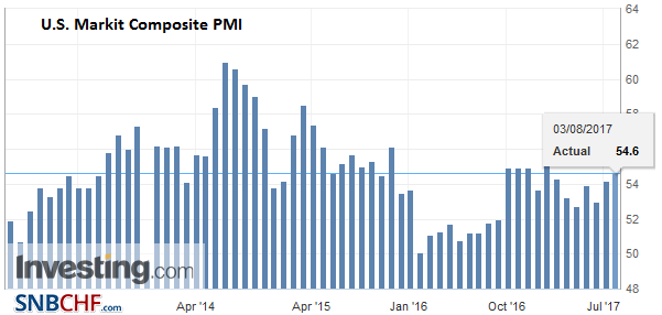 U.S. Markit Composite PMI, July 2017
