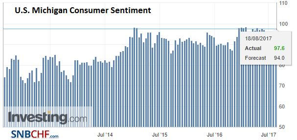 U.S. Michigan Consumer Sentiment, Aug 2017