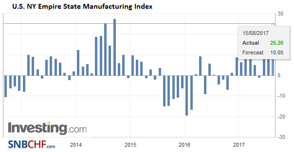 U.S. NY Empire State Manufacturing Index, Aug 2017