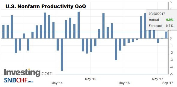 U.S. Nonfarm Productivity QoQ, Q2 2017