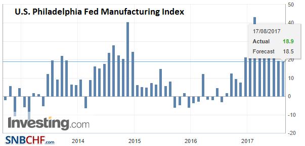 U.S. Philadelphia Fed Manufacturing Index, August 2017