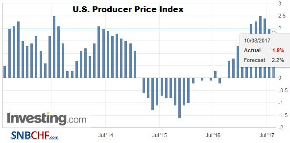 U.S. Producer Price Index (PPI) YoY, July 2017