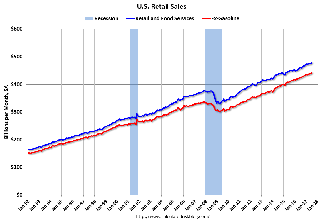 U.S. Retail Sales, Jul 2017