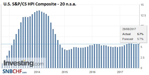 U.S. S&P/CS HPI Composite - 20 n.s.a. YoY, Jun 2017