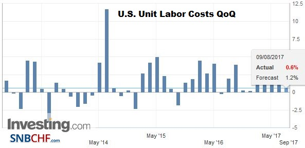 U.S. Unit Labor Costs QoQ, Q2 2017