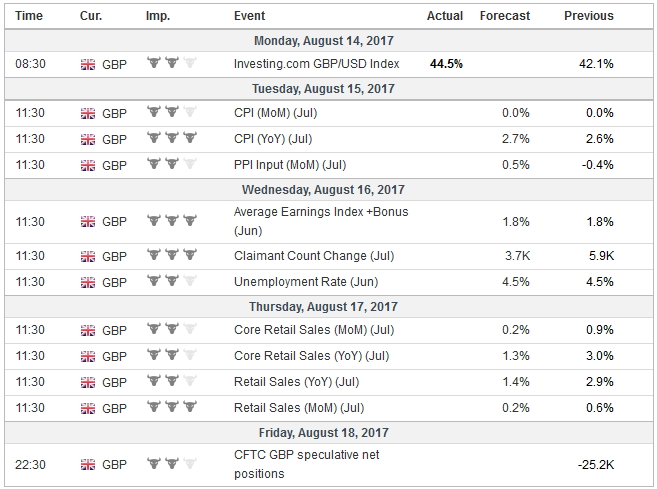 Economic Events: United Kingdom, Week August 14