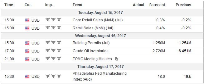 Economic Events: United States, Week August 14