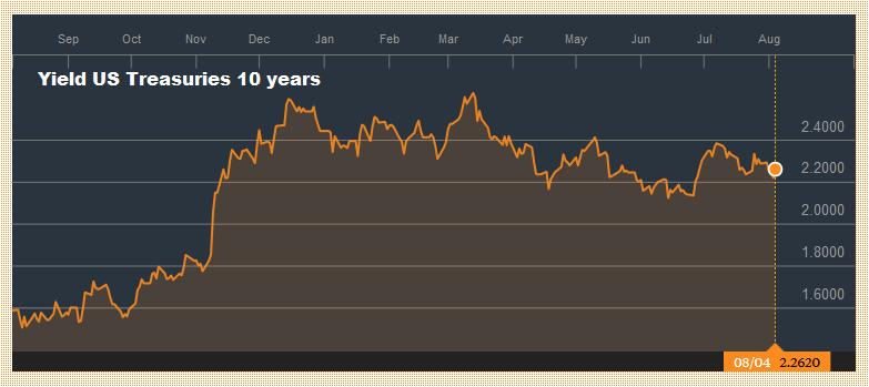 Yield US Treasuries 10 years, August 2016 - August 2017