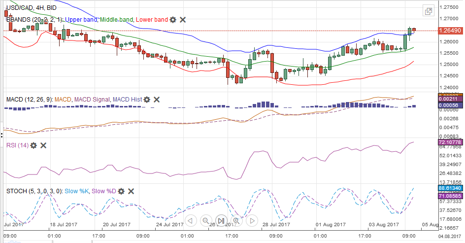 USD/CAD MACDS Stochastics Bollinger Bands RSI Relative Strength Moving Average, August 05