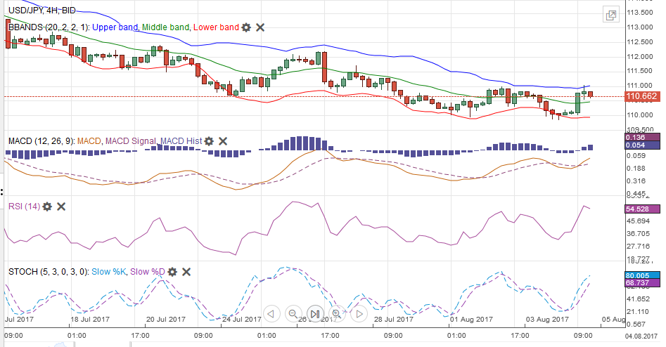 USD/JPY MACDS Stochastics Bollinger Bands RSI Relative Strength Moving Average, August 05