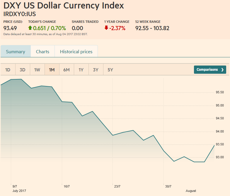 US Dollar Currency Index, August 05