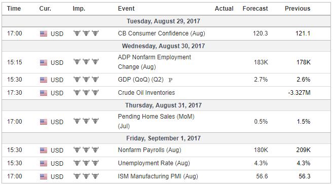 Economic Events: United States, Week August 28