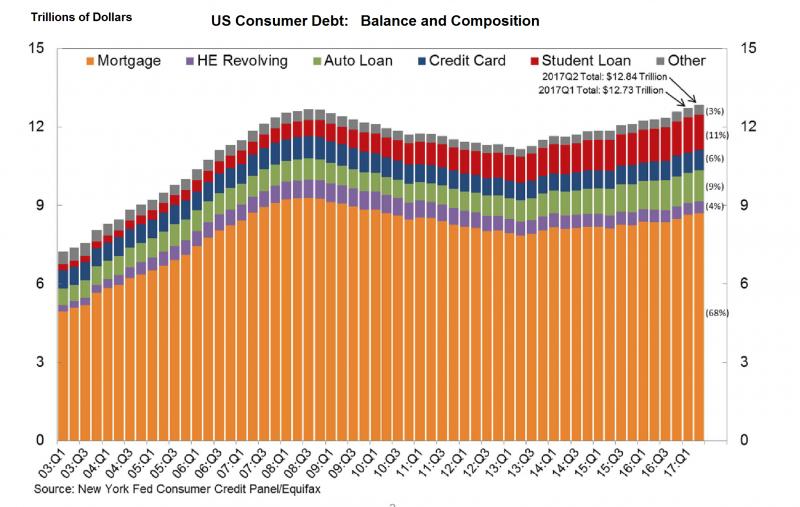United States Consumer Debt