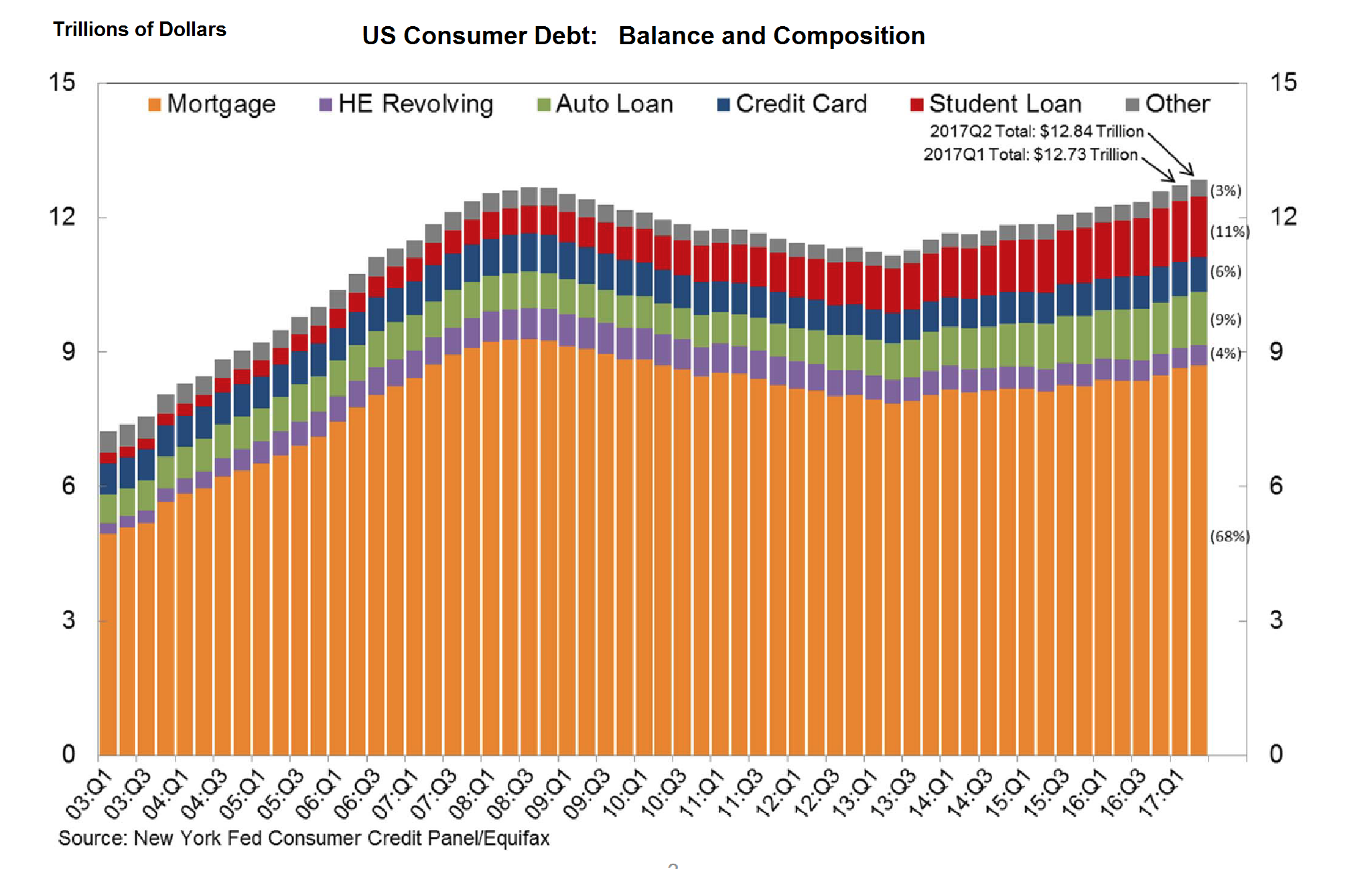 united states debt The history of the united states public debt started with federal government debt incurred during the american revolutionary war by the first us treasurer.