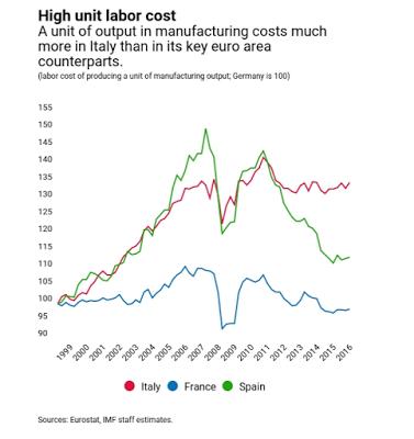 High Unit Labor Cost, 1999 - 2016