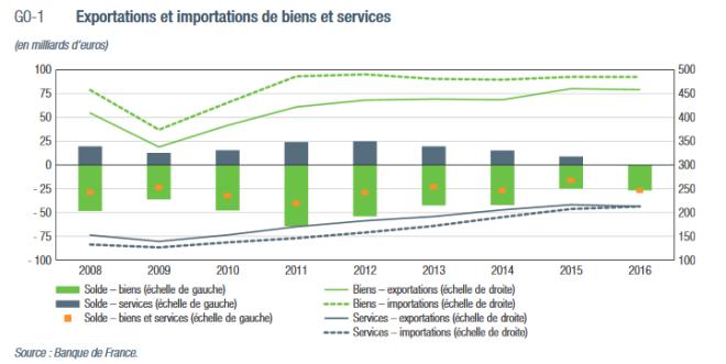 Exportations et importations de biens et services 2008-2016