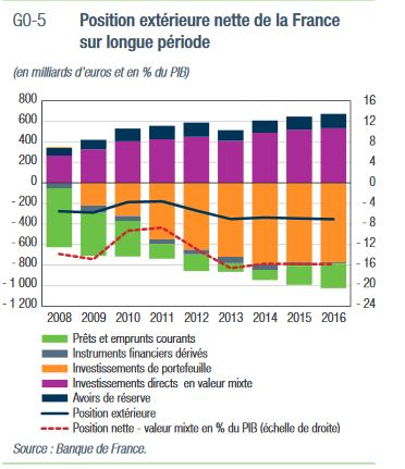 Position exterieure nette de la France sur longue periode