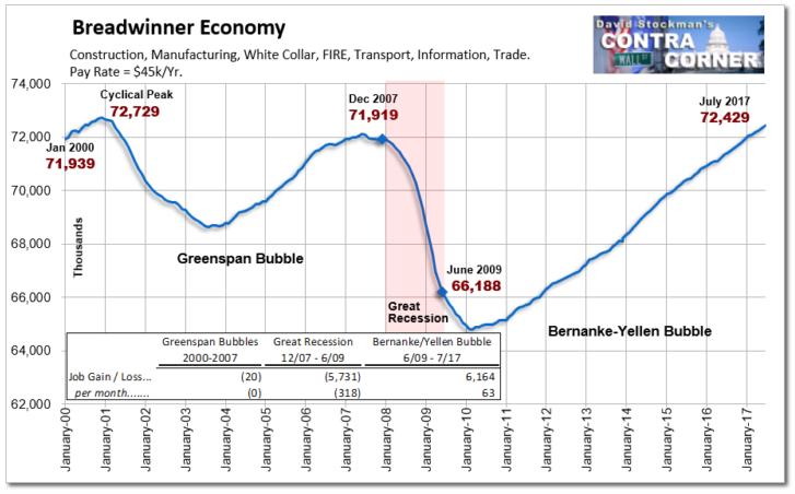 Breadwinner Economy, Jan 2000 - 2017