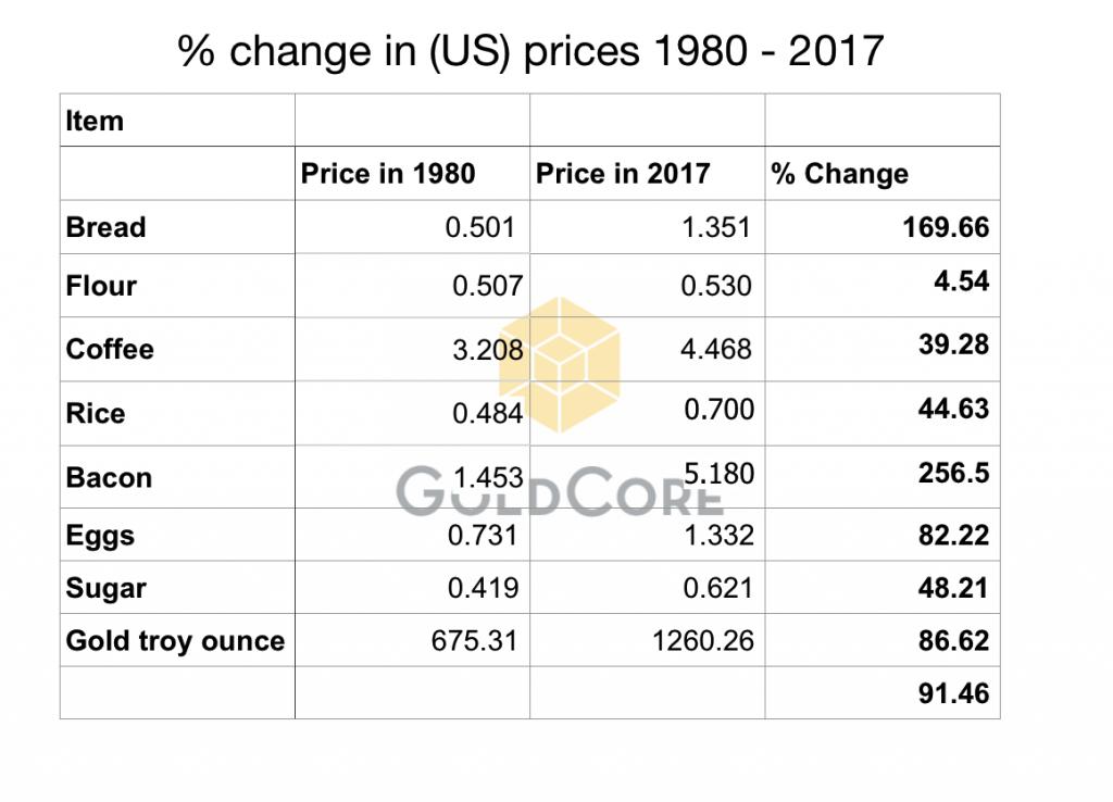 US Prices 1980 - 2017
