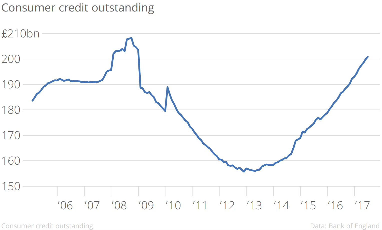 Consumer Credit Outstanding, 2005 - 2017