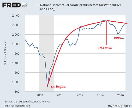 U.S. Corporate Profits, 2007 - 2016