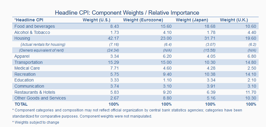 U.S. Headline CPI: Component weights / Relative Importance