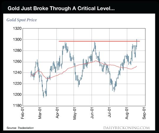 Gold Just Broke Through a Critical Level, Feb-Sep
