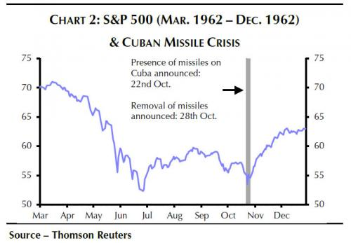 S&P 500 and Cuban Missile Crisis, Mar 1962 - Dec 1962