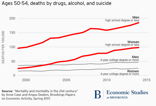 Ages 50-54, deaths by drugs,alcohol and suicide, 2000-2005