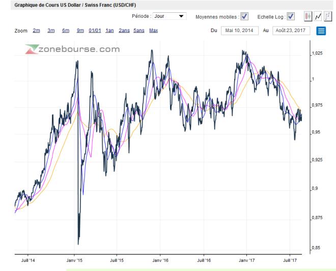 US Dollar / Swiss Franc, Jul 2014-2017
