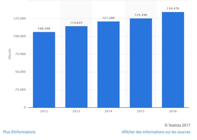 Effective LVMH, 2012 - 2017
