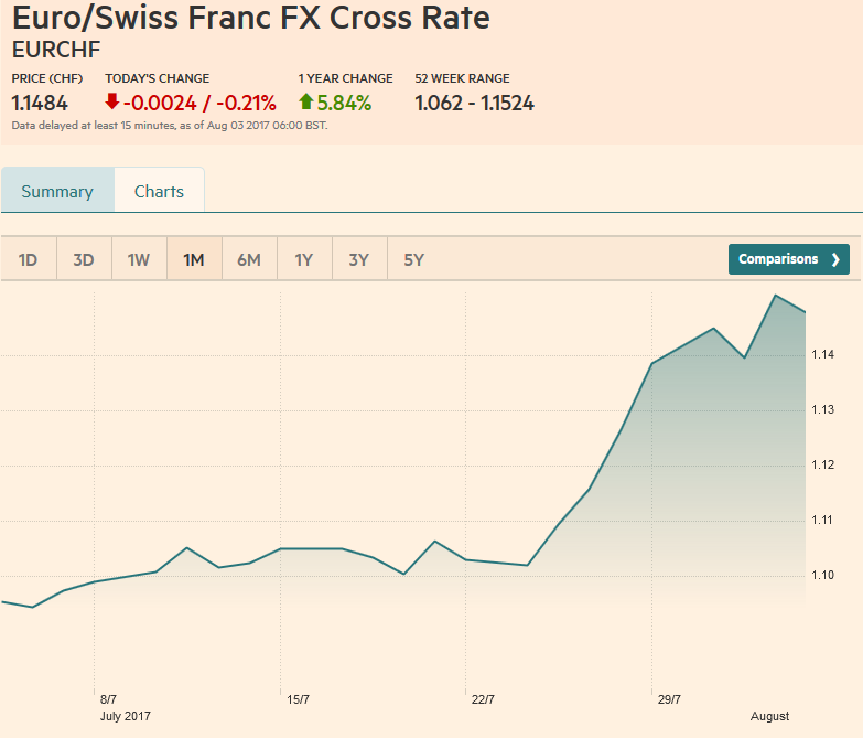Euro / Swiss Franc FX Cross Rate, August 1, 2017