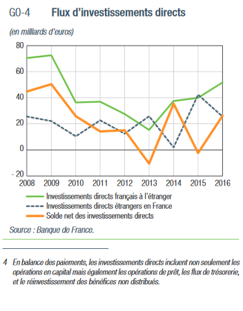 Flux d'investissements directs 2008-2016