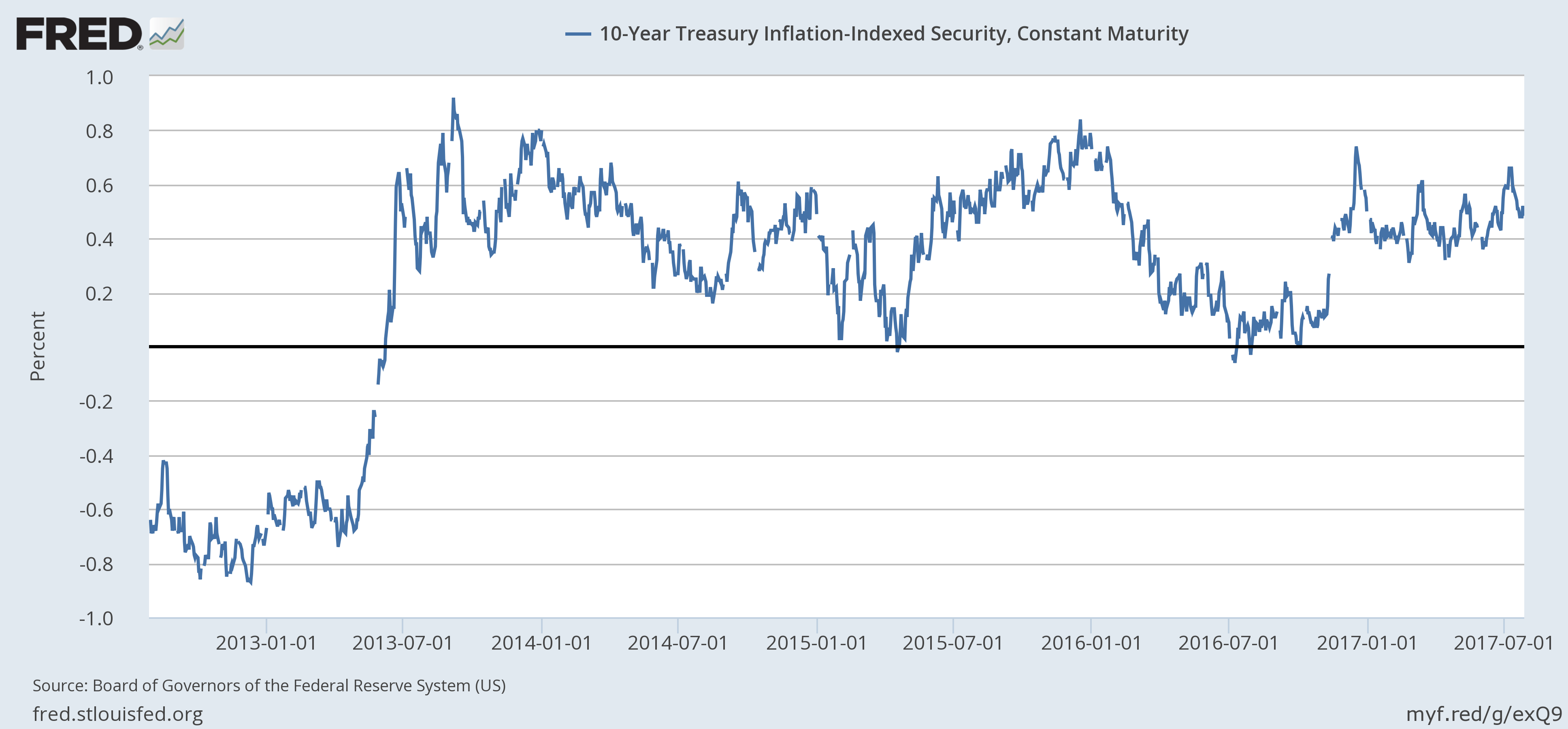US 10 Year Treasury Inflation-Indexed Security, Jan 2012 - Jul 2017